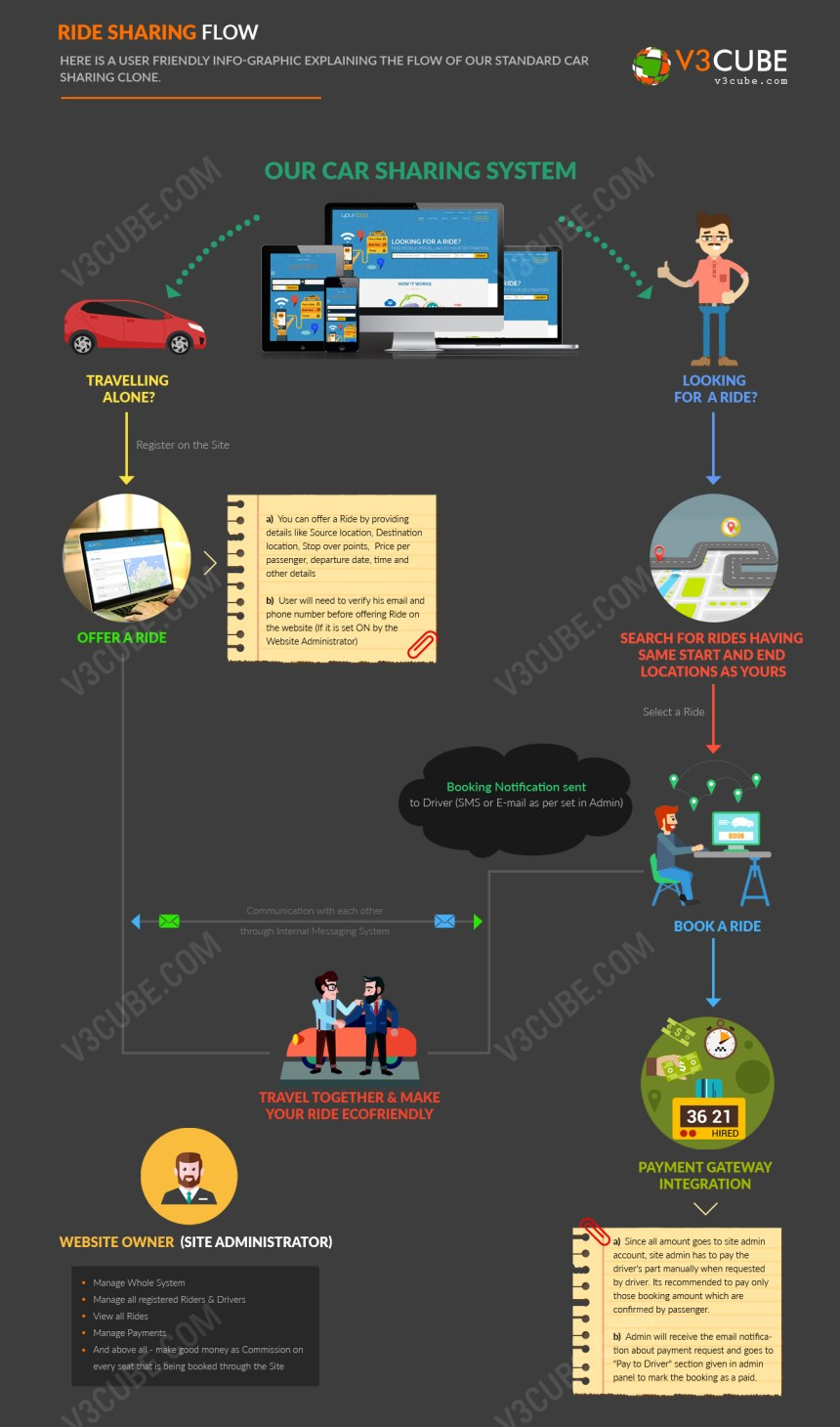 start-your-own-ride-sharing-v3cube-com-car-pooling-diagrams