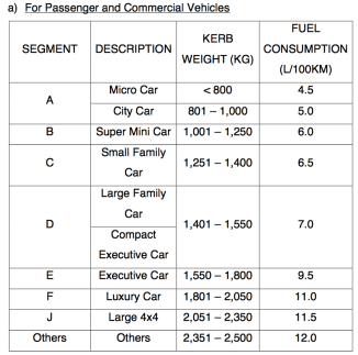 Can Malaysia Achieve Emissions Cut Target with EEV passenger vehicle commercial vehicle kerb weight fuel consumption