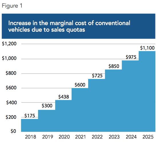 Hybrid Electric Vehicle EV Quotas credit system Imposed on Carmakers Will Drive Up Car Prices from 2018 2025 Chart by MEI Montreal Economic Institute
