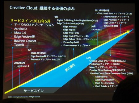 Adobe Creative Cloud ロードマップ