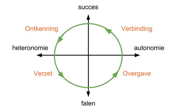 De Motivatiecirkel laat de ontwikkeling van motivatie zien gedurende een leerervaring