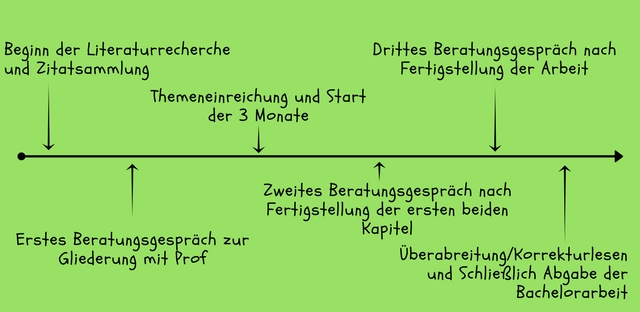 Bachelorarbeit keine motivation bachelorarbeit geld