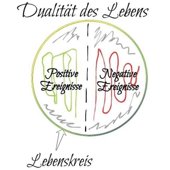 Positives Denken lernen - Dualität des Lebens Grafik