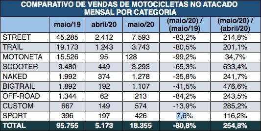 tabela-comparativa-de-vendas-de-motocicletas-no-atacado-mensal-por-categoria