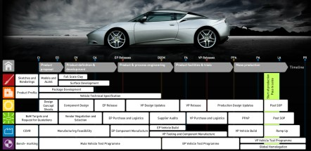 Lotus New Product Introduction Process