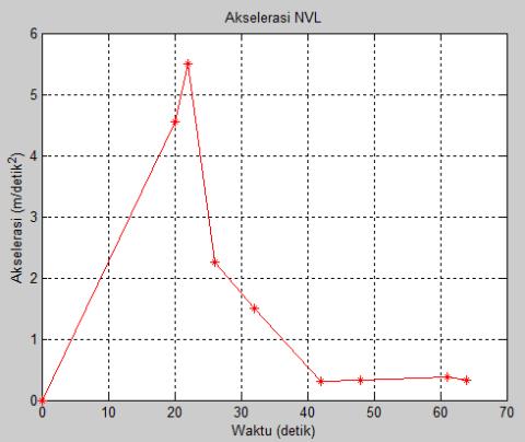 akselerasi NVL