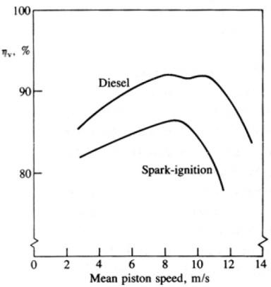 voll eff vs piston speed