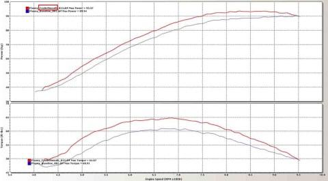 velocity stack performance