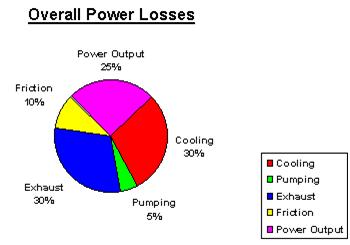 power losses