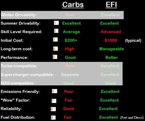 00 efi vs carbu performance