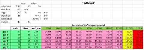 wr250x topspeed