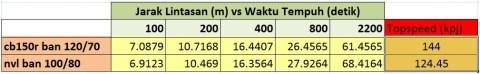 tabel drag cb150r dan nvl tukar ban
