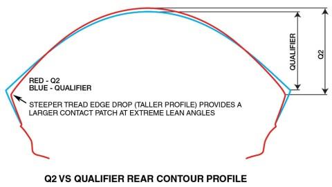 dunlop profile