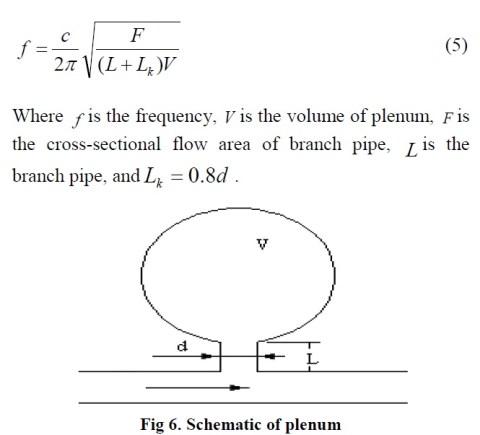plenum formula