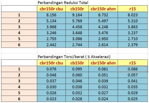 komparasi redukesi transmisi cbr150 vs r15