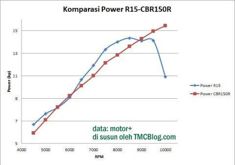 KomparasiPower-R15-CBR150R