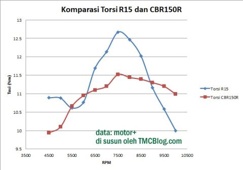 KomparasiTorsi-R15-CBR150R