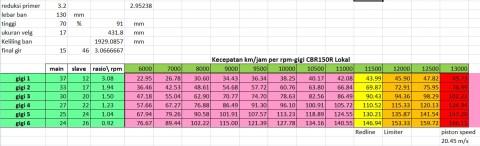 speed per gigi cbr150