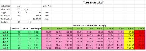 topspeed cbr150 omr