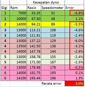 topspeed r25 std ondyno error