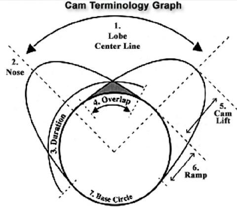camshaft terminology