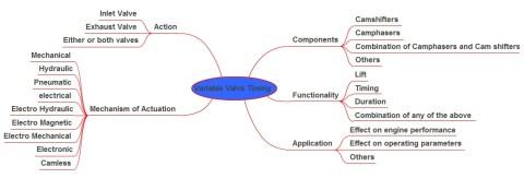 taksonomi variable valve