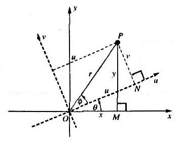 rotation equation origin