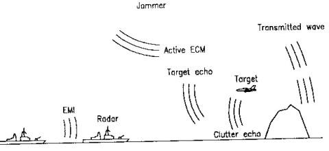 sinyal pengganggu