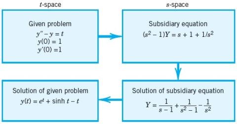 06 diff equation example summ