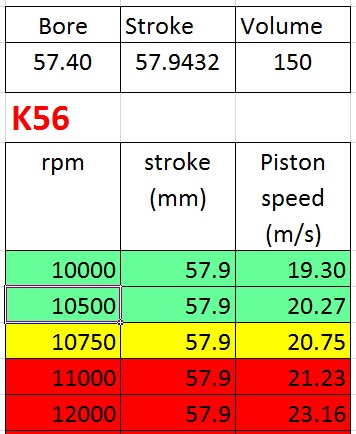 pistonspeed k56 stroke574