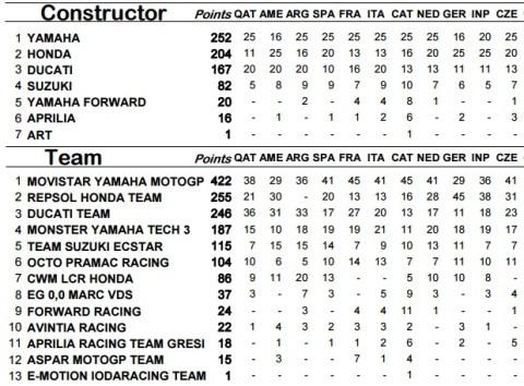 brno 2015 constructor n team classification