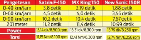 Komparasi performa Sonic150R vs MXKing vs SatriaFU150 mplus