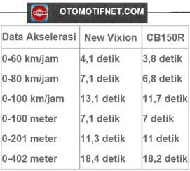NVL vs cb150r otomotifnet