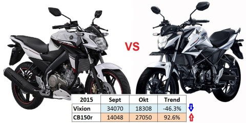 NVA vs New CB150r okt-sept 2015
