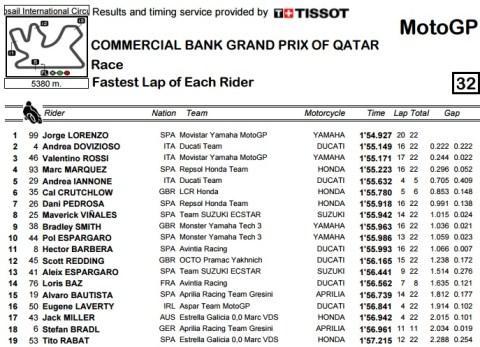 2016 01 qatar race result