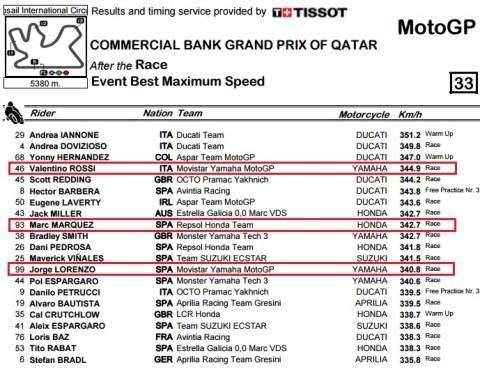 topspeed qatar 2016 race