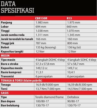 k45g vs r15 spec