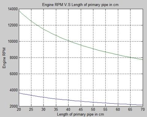 manifold length