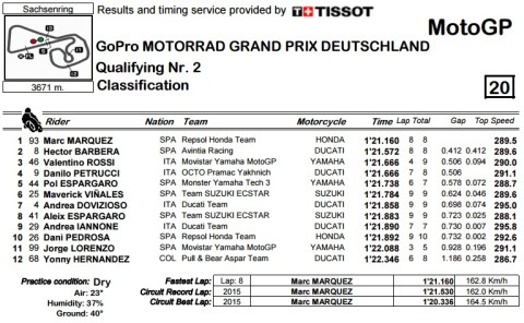 sachsenring 2016 classification