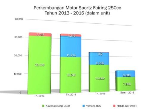 grafik market share sportz 250cc