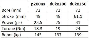 p200ns vs duke200 engine spec