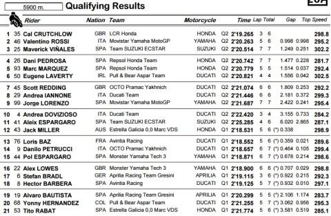 motogp silverstone 2016 q2