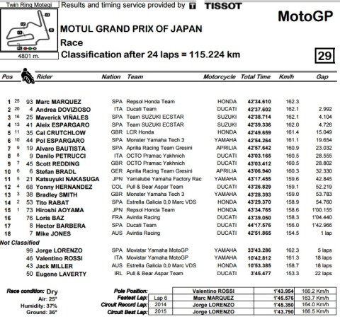 motogp-motegi-2016-result