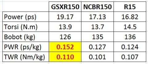 gsx-r150-comparison