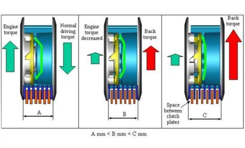 slipper-clutch-mechanism