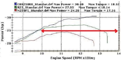 uji-dyno-power-band-cbr25rr