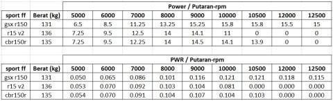 dyno-pwr-gsx-r150-versus-cbr150r-dan-yzf-r15