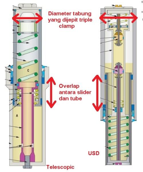 telescopic vs usd stiffness-motogkil