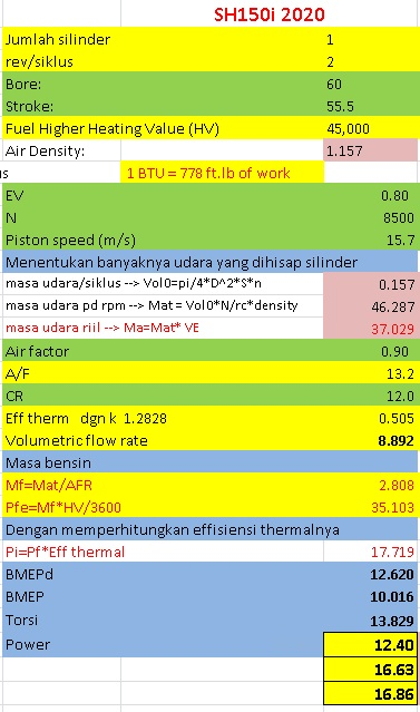 variabel performa honda sh150i std