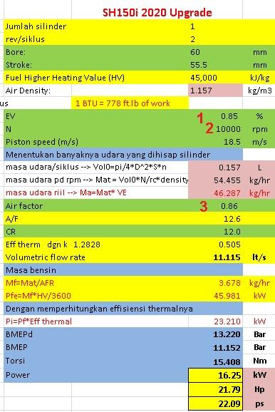 variabel performa honda sh150i upgrade